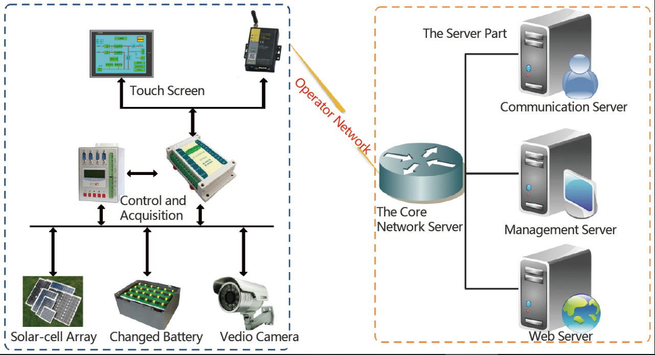 PV Inverter Wireless Monitoring Application