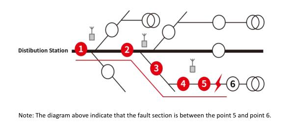 Fault Indicator achieve fault location