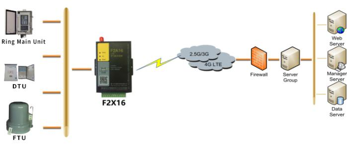 F2816 Serial To Cellular 4G IP Modem System Diagram