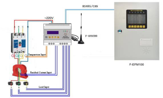 Multifunction Residual Current Monitor