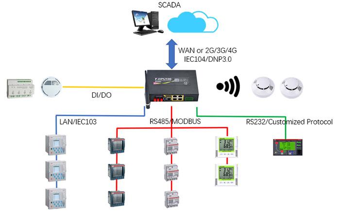 Protocol convert gateway solution