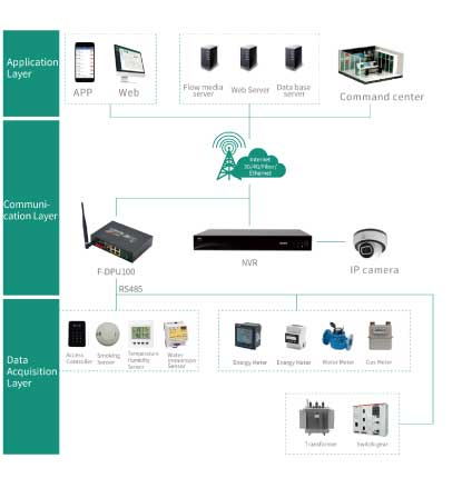 Energy Efficiency Management System