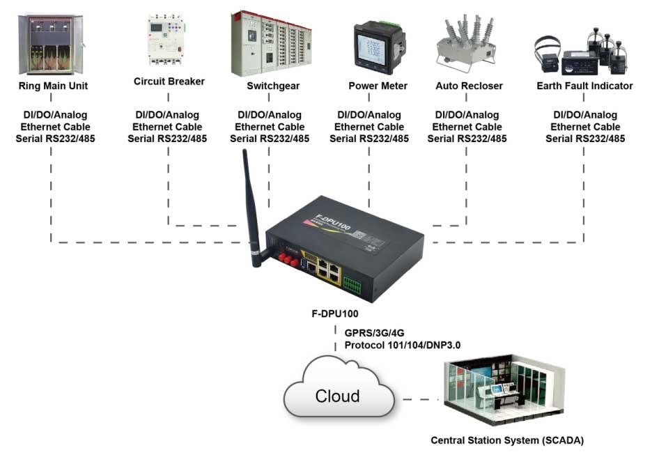 Interface Protocol Converter
